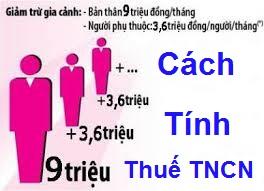 Hướng dẫn chi tiết thủ tục hoàn thuế TNCN